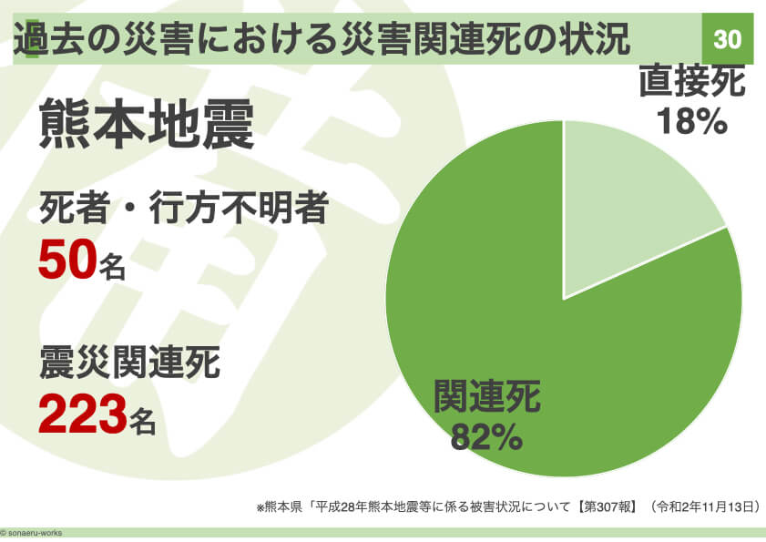 熊本地震の関連死